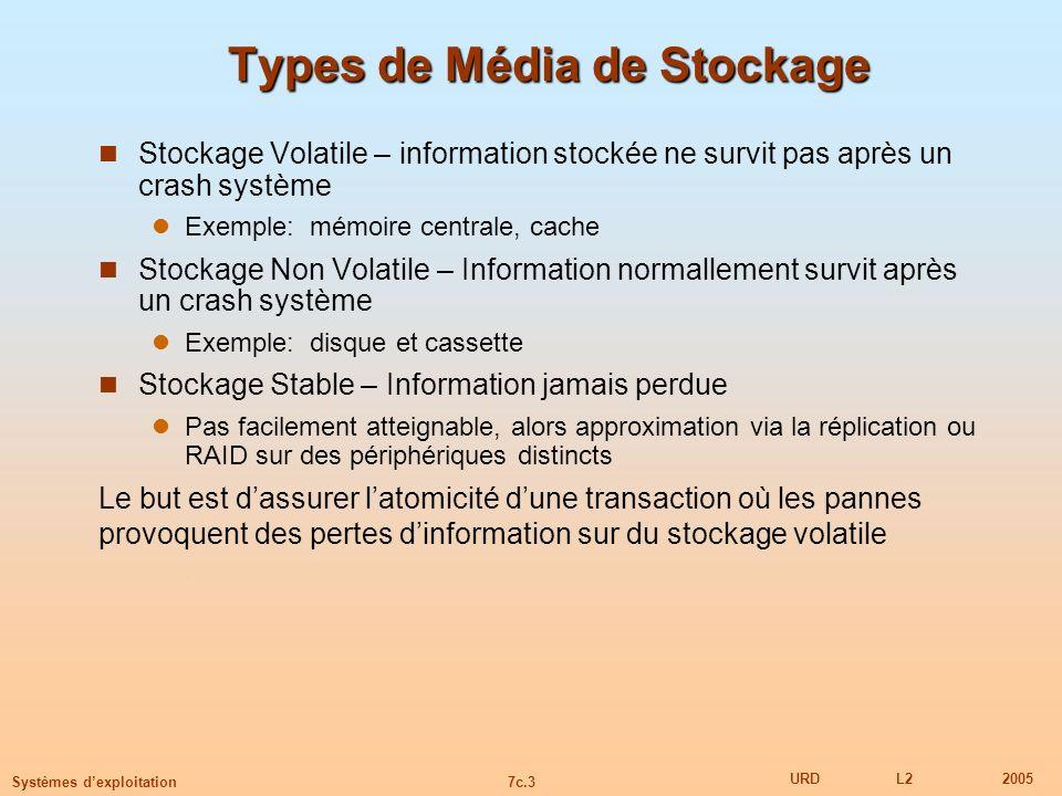 7c.3 URDL22005 Systèmes dexploitation Types de Média de Stockage Stockage Volatile – information stockée ne survit pas après un crash système Exemple: