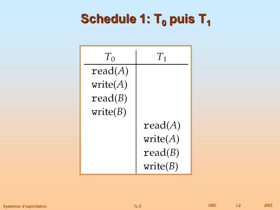 7c.9 URDL22005 Systèmes dexploitation Schedule 1: T 0 puis T 1