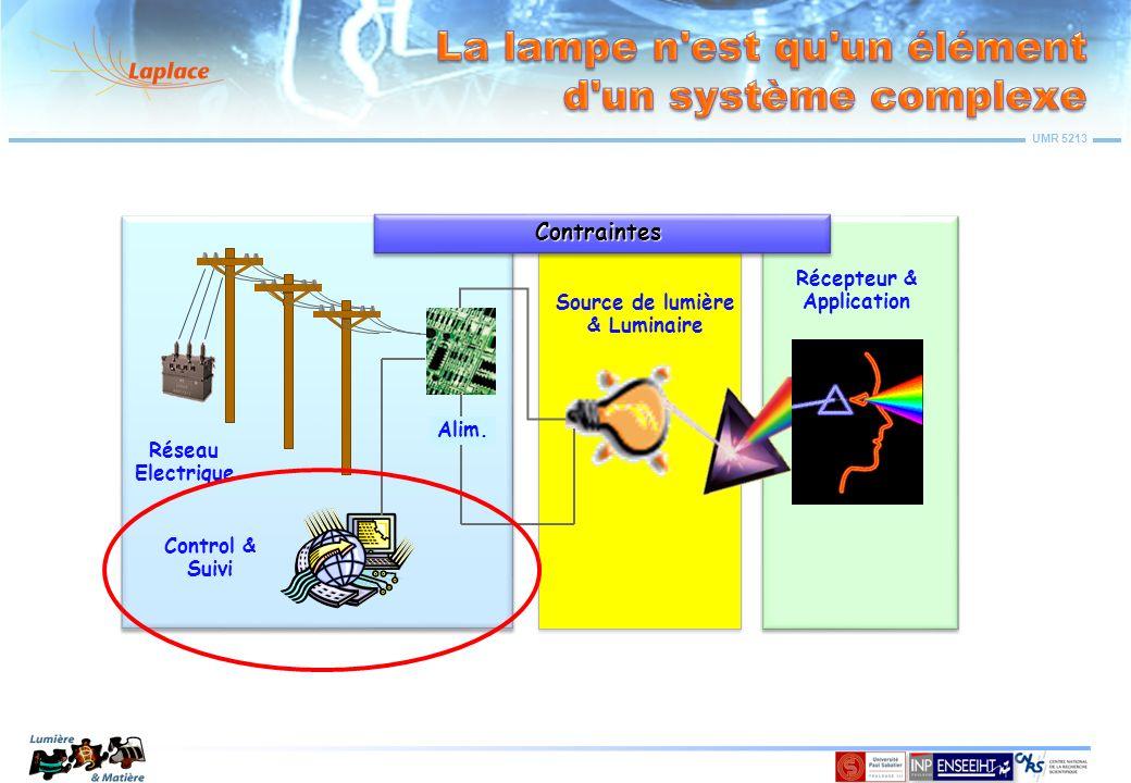 UMR 5213 Source de lumière & Luminaire Récepteur & Application Réseau Electrique Control & Suivi Alim. Contraintes