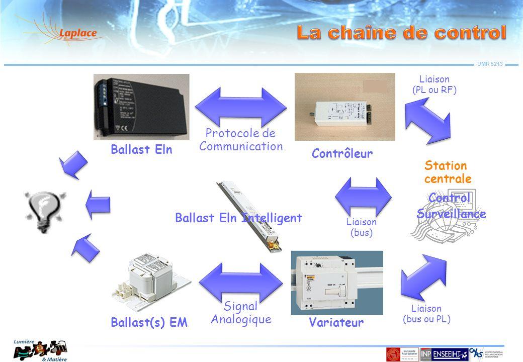UMR 5213 Station centrale Control Surveillance Ballast Eln Contrôleur Protocole de Communication Liaison (PL ou RF) Liaison (bus) Ballast Eln Intellig