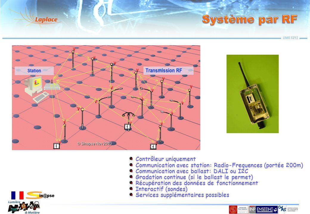 UMR 5213 Contrôleur uniquement Communication avec station: Radio-Frequences (portée 200m) Communication avec ballast: DALI ou I2C Gradation continue (