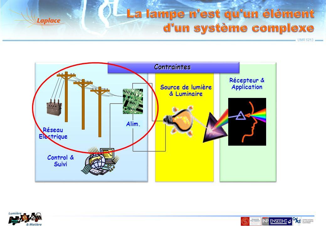 UMR 5213 Lalimentation doit être adaptée à la charge à chaque instant Elle doit assurer le fonctionnement nominal Elle doit assurer l amorçage Elle doit assurer les fonctions de gradation Elle doit obéir aux contraintes de sécurité, aux normes… Lampes à incandescence: Eléments linéaires, pas de contraintes damorçage Elles peuvent être directement branchées au secteur Sources « Solides » (LEDs…): Nécessitent une polarisation, faibles courants Elles fonctionnent essentiellement en courant continu Lampes à décharge avec ou sans électrodes : Eléments non-linéaires, fortes contraintes damorçage, Large gamme de puissance, sensibles à la fréquence… Elles nécessitent un « ballast » ou une source de courant