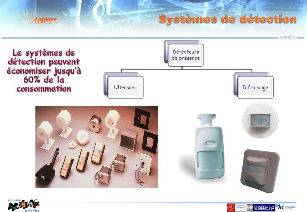 UMR 5213 Détecteurs de présence UltrasonsInfrarouge