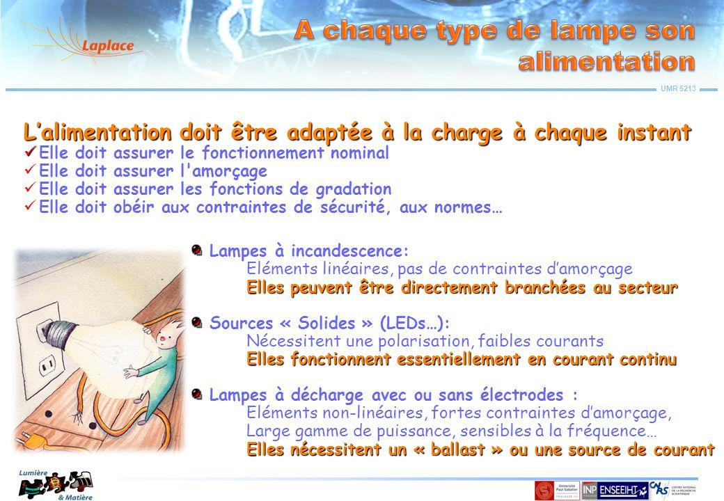 UMR 5213 Source de lumière & Luminaire Récepteur & Application Réseau Electrique Control & Suivi Alim.