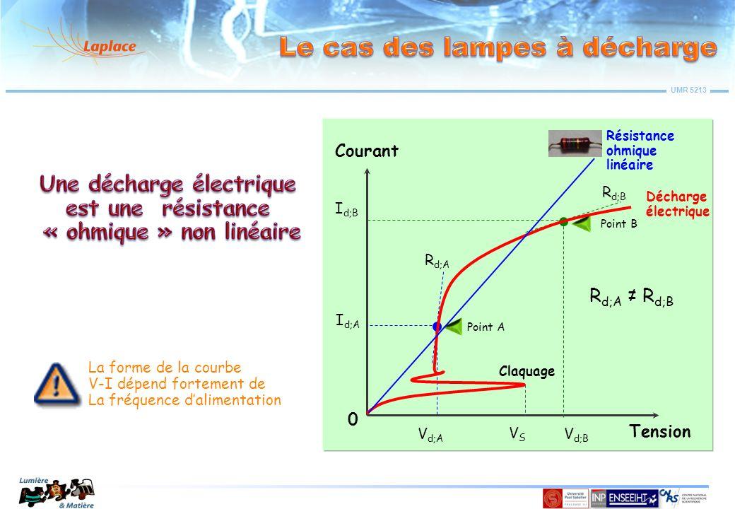 UMR 5213 V arc I arc 0 Cette zône nest pas accessible Source de tension + impedance Z V(t) A BC A Consomme de lénergie (15%) Impose cosφ < 1 et nécessite une capacité de compensation Ne peut pas suivre lévolution de la lampe Contient du plomb Lourd et volumineux I arc A B V arc C VBVB cos V in VCVC