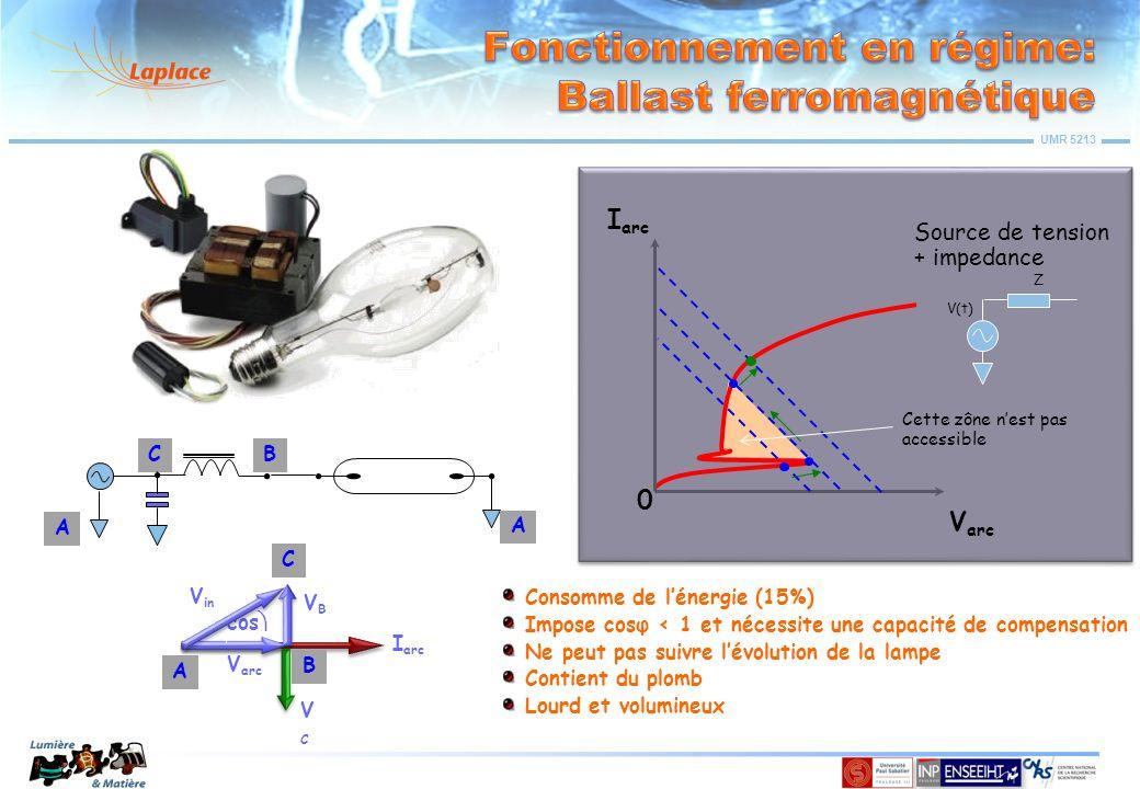 UMR 5213 V arc I arc 0 I(t) Source de Courant V limit Ne nécessite ni capacité ni starter Il peut être « gradable » et « contrôlable » Consomme moins de lénergie (7-8%) Il est léger et compact Il « respecte » la lampe (durée de vie & maintenance du flux…) Sinusoïdal Haute fréquence Lampes fluorescentes Lampes Haute pression Créneaux Basse fréquence Lampes Haute pression
