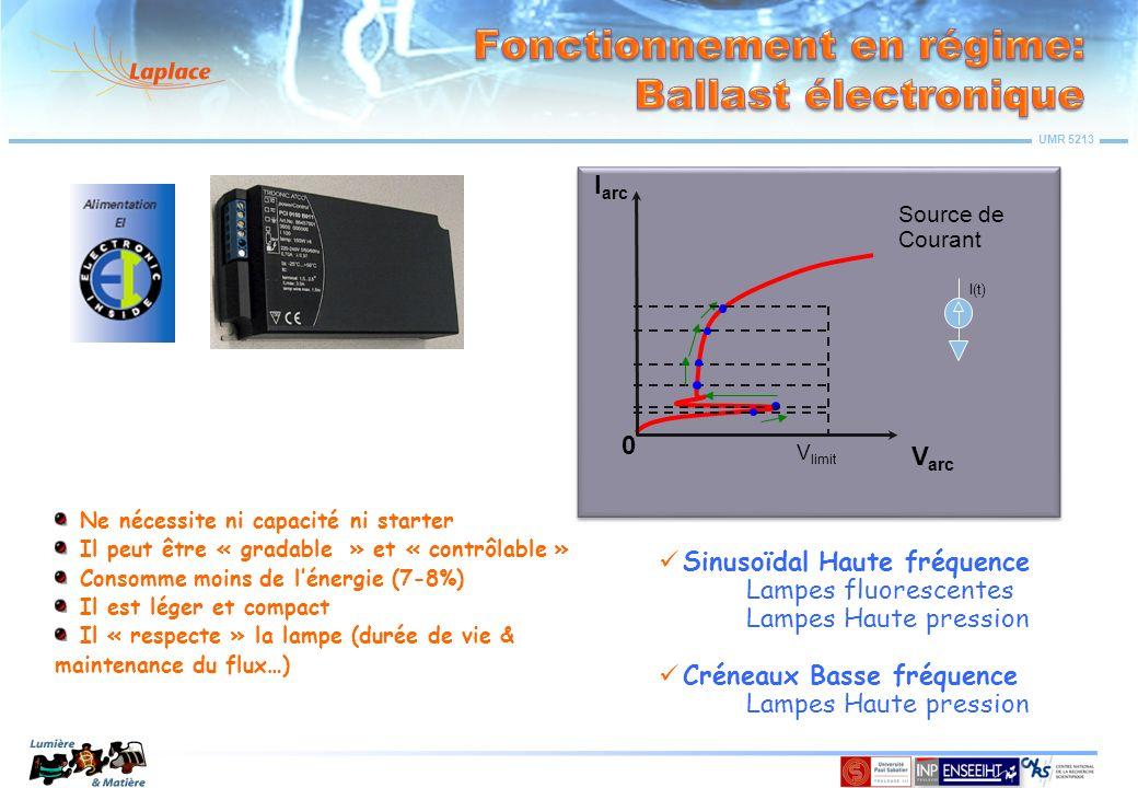 UMR 5213 V arc I arc 0 I(t) Source de Courant V limit Ne nécessite ni capacité ni starter Il peut être « gradable » et « contrôlable » Consomme moins