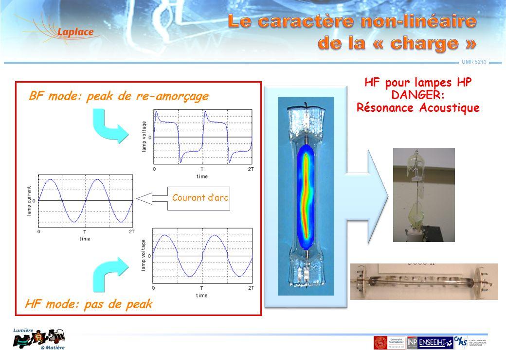 UMR 5213 Source de tension continue (V 0) Ampèremètre (I = 0) Tube avec électrodes plans Un gaz pur est isolant… Considérer une expérience virtuelle : Le circuit électrique est donc ouvert… Le circuit électrique est donc ouvert… Le courant électrique est nul Cependant quelques charges électrique peuvent exister dans le volume… + Gaz pur (p0)