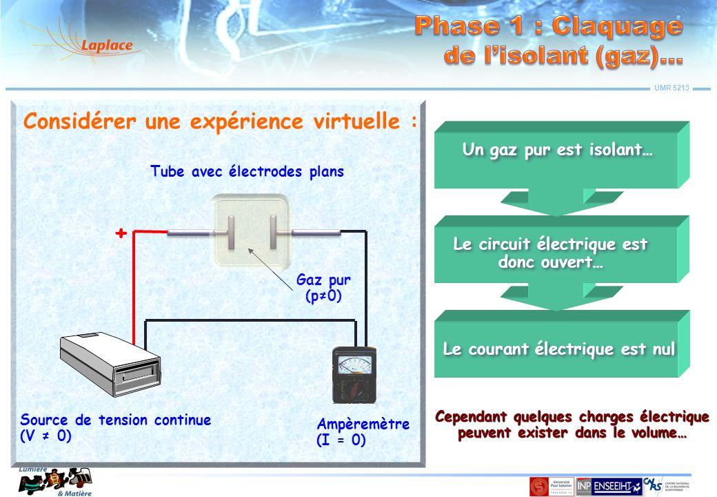 UMR 5213 Source de tension continue (V 0) Ampèremètre (I = 0) Tube avec électrodes plans Un gaz pur est isolant… Considérer une expérience virtuelle :