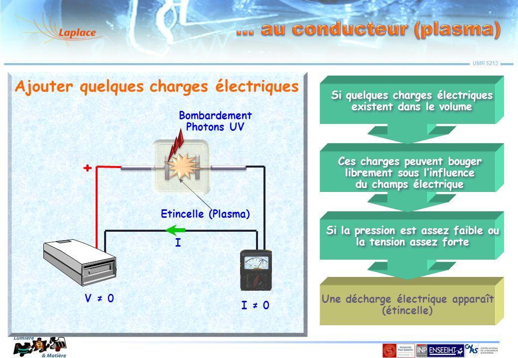 UMR 5213 V 0 I 0 + Une décharge électrique apparaît (étincelle) I Ajouter quelques charges électriques Etincelle (Plasma) Bombardement Photons UV Si q