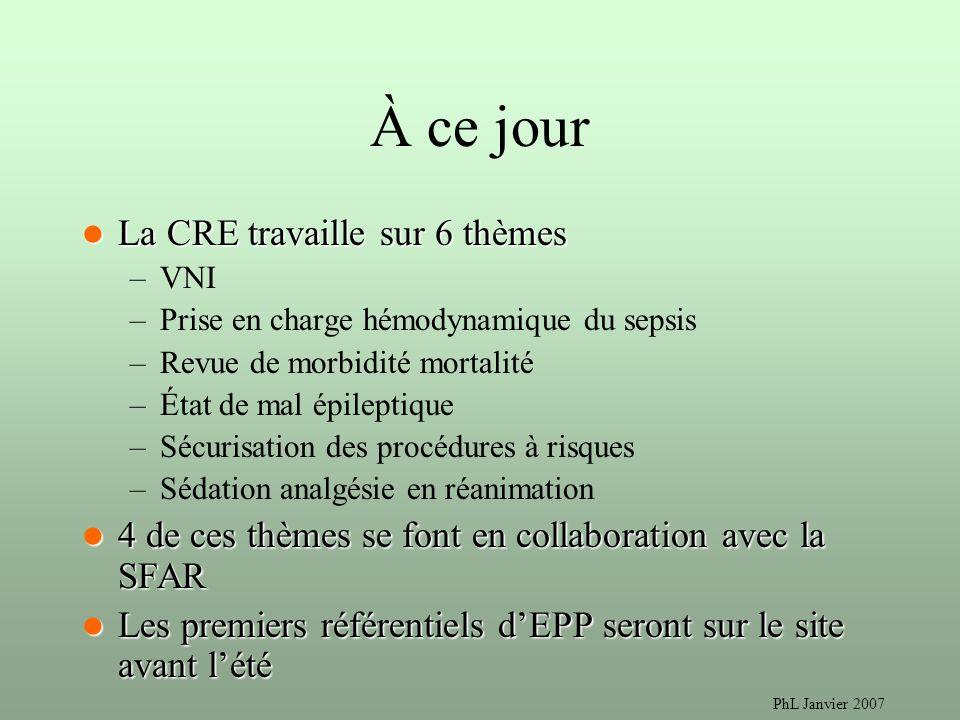PhL Janvier 2007 À ce jour La CRE travaille sur 6 thèmes La CRE travaille sur 6 thèmes –VNI –Prise en charge hémodynamique du sepsis –Revue de morbidi