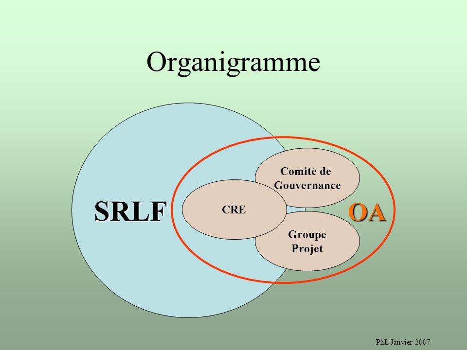 PhL Janvier 2007 Organigramme SRLF Comité de Gouvernance Groupe Projet CRE OA