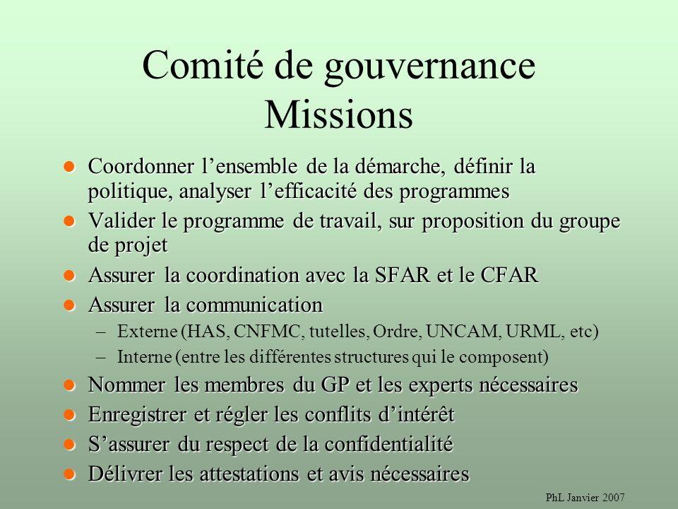 PhL Janvier 2007 Comité de gouvernance Missions Coordonner lensemble de la démarche, définir la politique, analyser lefficacité des programmes Coordon