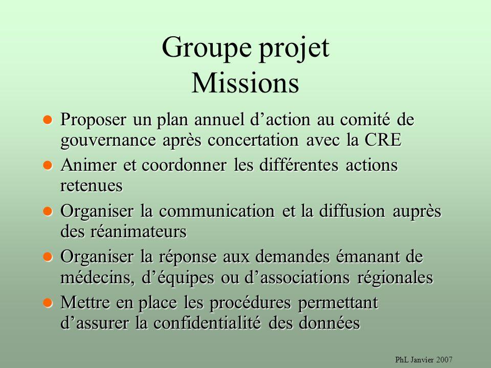 PhL Janvier 2007 Groupe projet Missions Proposer un plan annuel daction au comité de gouvernance après concertation avec la CRE Proposer un plan annue