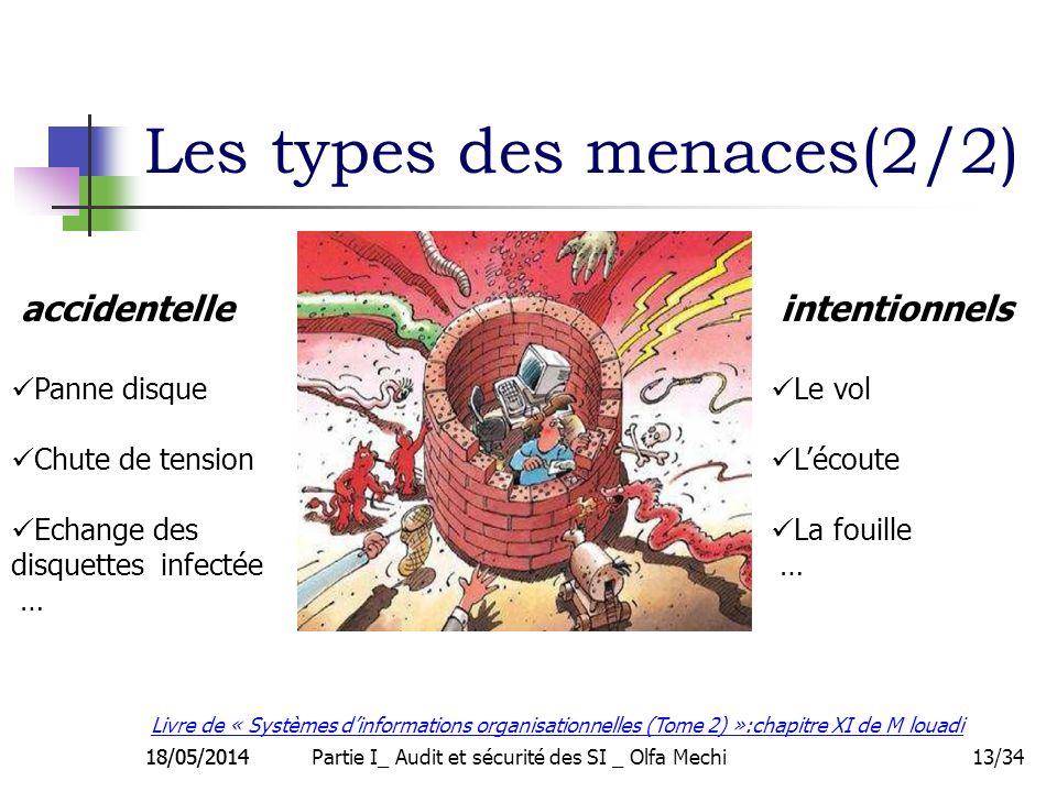 18/05/201413/34 Les types des menaces(2/2) 18/05/2014 accidentelle Panne disque Chute de tension Echange des disquettes infectée … intentionnels Le vo