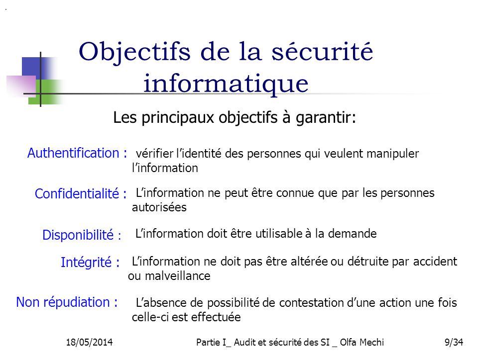 Objectifs de la sécurité informatique 9/34 Les principaux objectifs à garantir: 18/05/2014Partie I_ Audit et sécurité des SI _ Olfa Mechi Confidentialité : Disponibilité : Authentification : Intégrité :.