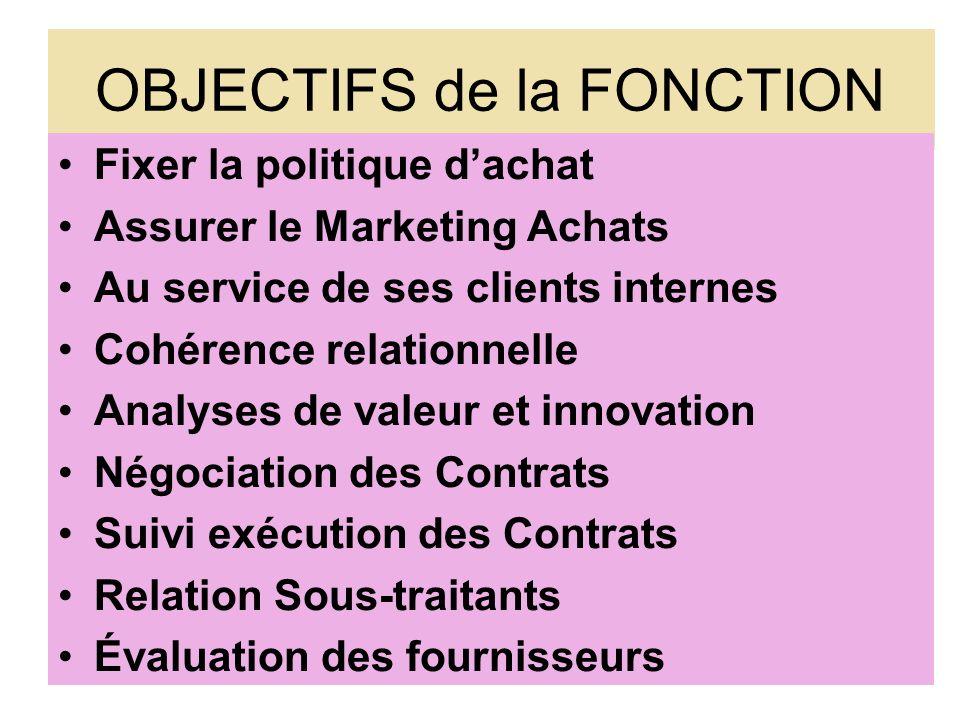 OBJECTIFS de la FONCTION Fixer la politique dachat Assurer le Marketing Achats Au service de ses clients internes Cohérence relationnelle Analyses de