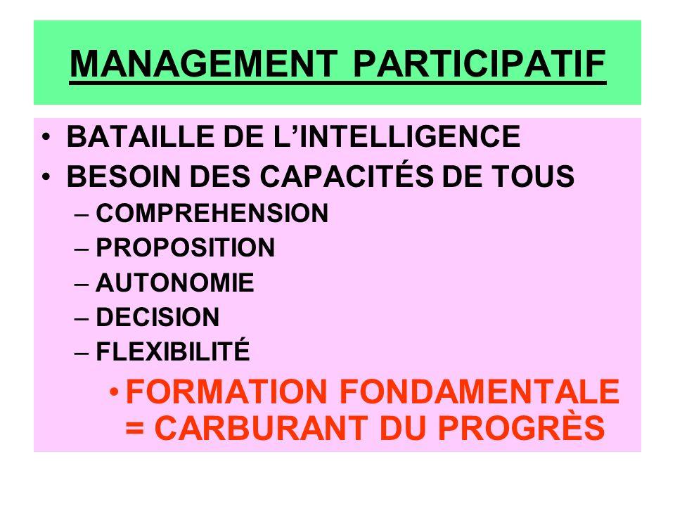 MANAGEMENT PARTICIPATIF BATAILLE DE LINTELLIGENCE BESOIN DES CAPACITÉS DE TOUS –COMPREHENSION –PROPOSITION –AUTONOMIE –DECISION –FLEXIBILITÉ FORMATION FONDAMENTALE = CARBURANT DU PROGRÈS