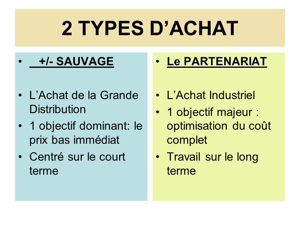 2 TYPES DACHAT +/- SAUVAGE LAchat de la Grande Distribution 1 objectif dominant: le prix bas immédiat Centré sur le court terme Le PARTENARIATLe PARTE