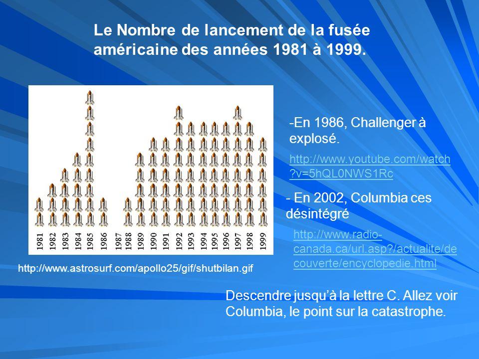 http://www.astrosurf.com/apollo25/gif/shutbilan.gif Le Nombre de lancement de la fusée américaine des années 1981 à 1999. -En 1986, Challenger à explo