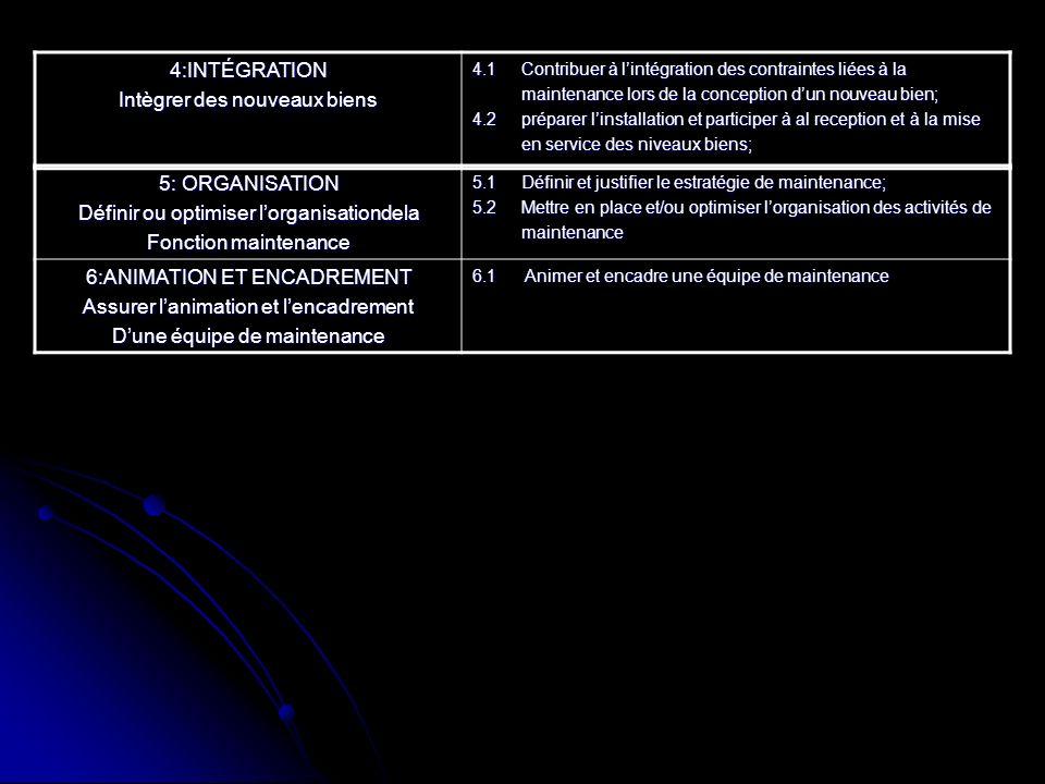 5: ORGANISATION Définir ou optimiser lorganisationdela Fonction maintenance 5.1 Définir et justifier le estratégie de maintenance; 5.2 Mettre en place et/ou optimiser lorganisation des activités de maintenance maintenance 6:ANIMATION ET ENCADREMENT Assurer lanimation et lencadrement Dune équipe de maintenance 6.1 Animer et encadre une équipe de maintenance 4:INTÉGRATION Intègrer des nouveaux biens 4.1 Contribuer à lintégration des contraintes liées à la maintenance lors de la conception dun nouveau bien; maintenance lors de la conception dun nouveau bien; 4.2 préparer linstallation et participer à al reception et à la mise en service des niveaux biens; en service des niveaux biens;