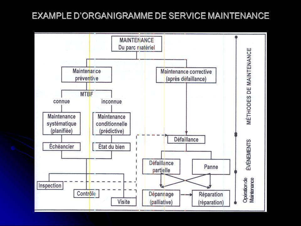 EXAMPLE DORGANIGRAMME DE SERVICE MAINTENANCE