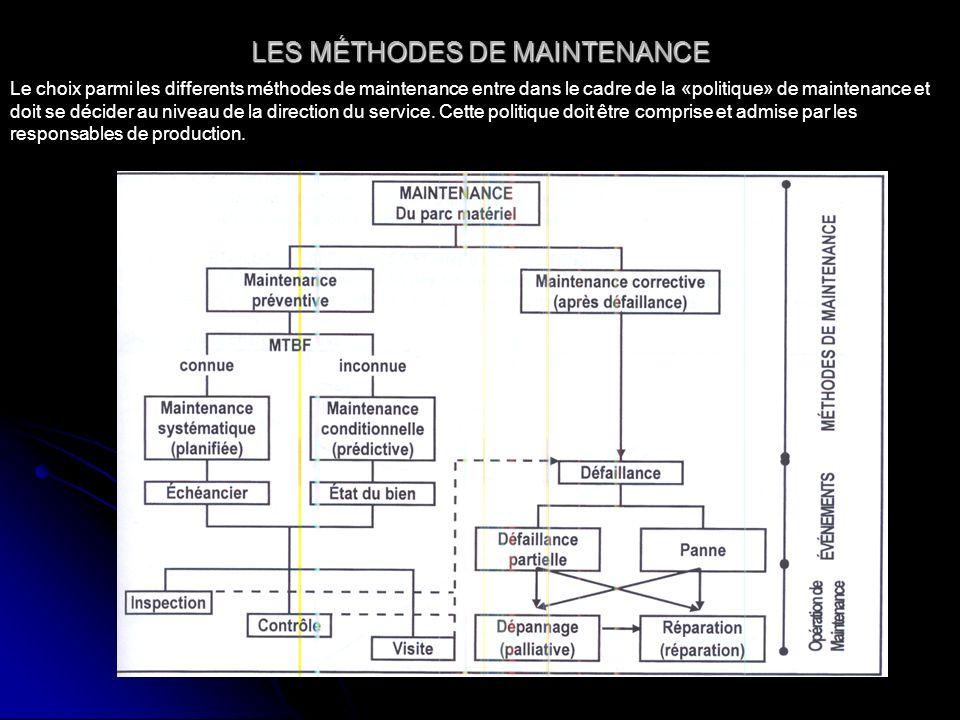LES MÉTHODES DE MAINTENANCE Le choix parmi les differents méthodes de maintenance entre dans le cadre de la «politique» de maintenance et doit se décider au niveau de la direction du service.