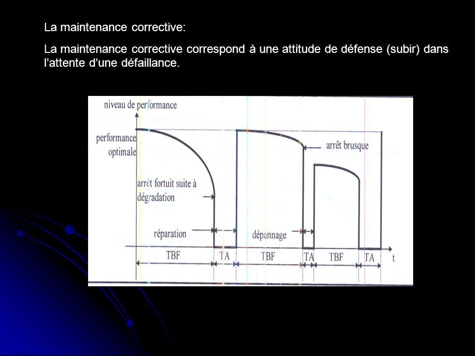 La maintenance corrective: La maintenance corrective correspond à une attitude de défense (subir) dans lattente dune défaillance.