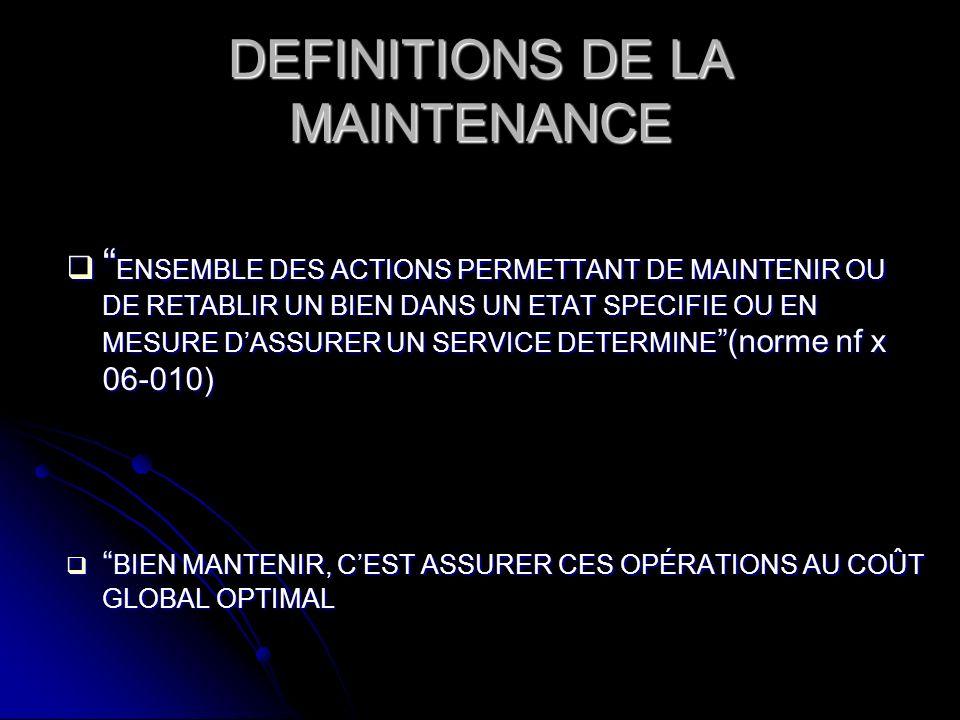 DEFINITIONS DE LA MAINTENANCE ENSEMBLE DES ACTIONS PERMETTANT DE MAINTENIR OU DE RETABLIR UN BIEN DANS UN ETAT SPECIFIE OU EN MESURE DASSURER UN SERVICE DETERMINE (norme nf x 06-010) ENSEMBLE DES ACTIONS PERMETTANT DE MAINTENIR OU DE RETABLIR UN BIEN DANS UN ETAT SPECIFIE OU EN MESURE DASSURER UN SERVICE DETERMINE (norme nf x 06-010) BIEN MANTENIR, CEST ASSURER CES OPÉRATIONS AU COÛT GLOBAL OPTIMAL BIEN MANTENIR, CEST ASSURER CES OPÉRATIONS AU COÛT GLOBAL OPTIMAL