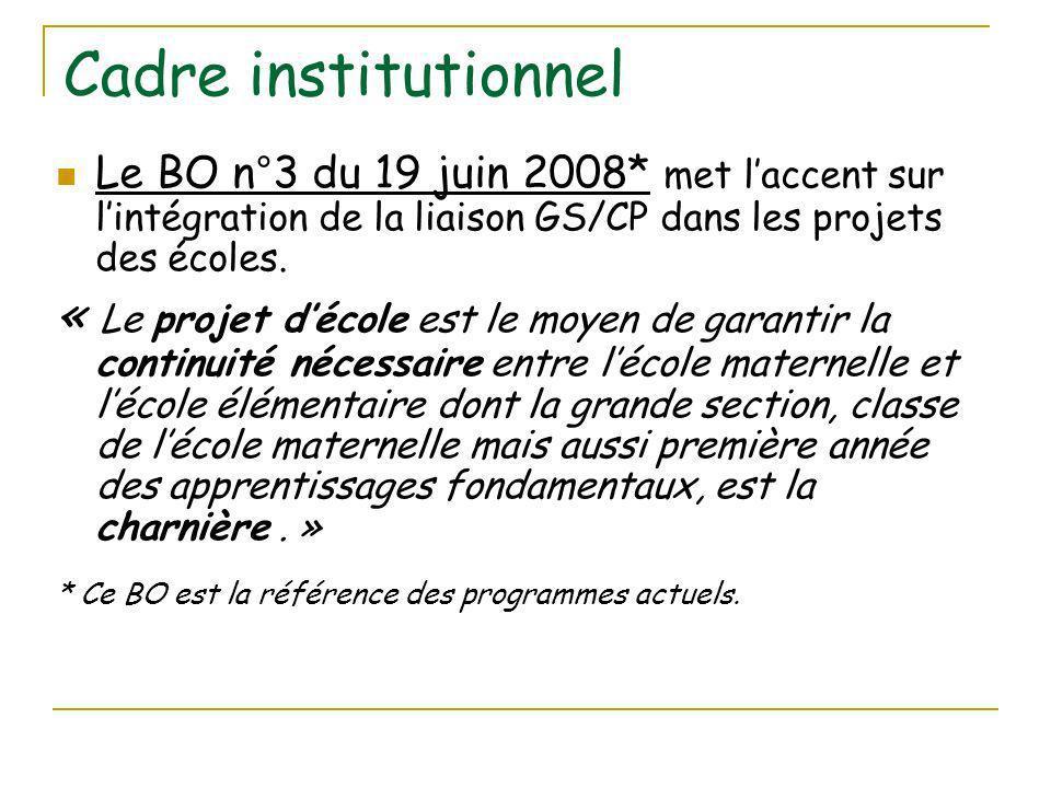 Cadre institutionnel Le BO n°3 du 19 juin 2008* met laccent sur lintégration de la liaison GS/CP dans les projets des écoles.