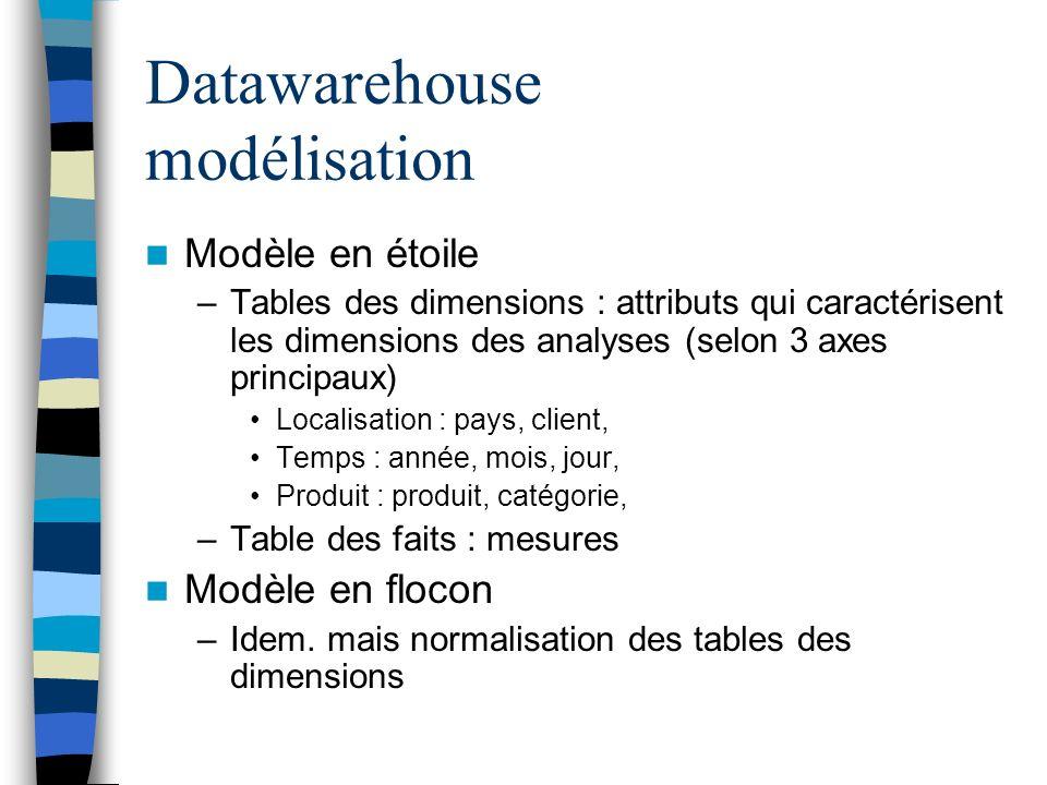 Datawarehouse modélisation Modèle en étoile –Tables des dimensions : attributs qui caractérisent les dimensions des analyses (selon 3 axes principaux)
