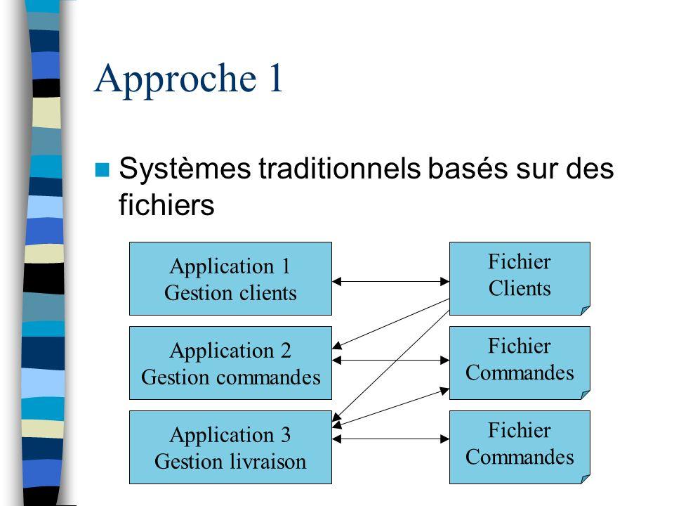 Approche 1 Systèmes traditionnels basés sur des fichiers Application 1 Gestion clients Application 2 Gestion commandes Application 3 Gestion livraison