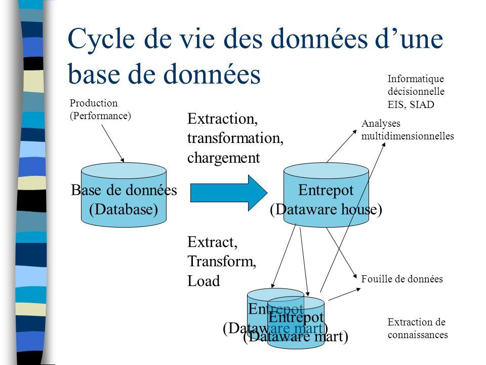 Cycle de vie des données dune base de données Base de données (Database) Entrepot (Dataware house) Extraction, transformation, chargement Extract, Tra