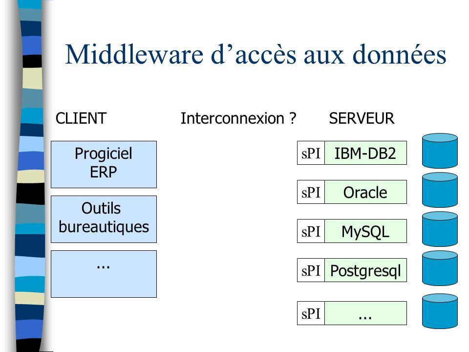 Middleware daccès aux données CLIENTSERVEUR Progiciel ERP IBM-DB2 Outils bureautiques sPI Oracle sPI MySQL sPI Postgresql sPI... sPI... Interconnexion