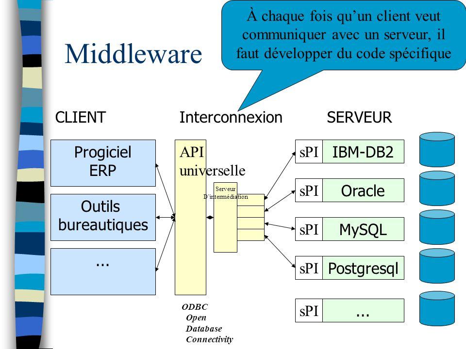 Middleware CLIENTSERVEUR Progiciel ERP IBM-DB2 Outils bureautiques sPI Oracle sPI MySQL sPI Postgresql sPI... sPI... Interconnexion À chaque fois quun