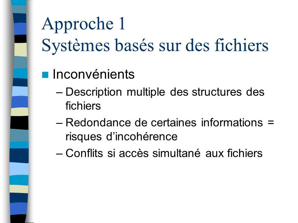 Approche 1 Systèmes basés sur des fichiers Inconvénients –Description multiple des structures des fichiers –Redondance de certaines informations = ris