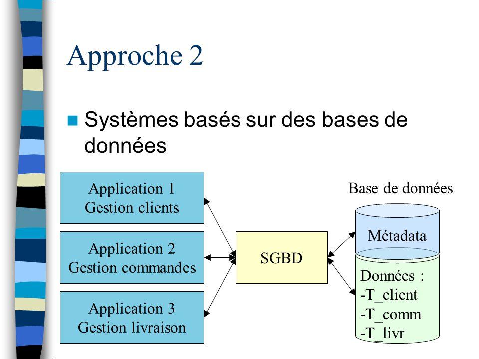 Approche 2 Systèmes basés sur des bases de données Application 1 Gestion clients Application 2 Gestion commandes Application 3 Gestion livraison SGBD