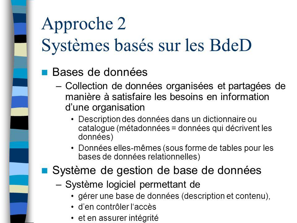 Approche 2 Systèmes basés sur les BdeD Bases de données –Collection de données organisées et partagées de manière à satisfaire les besoins en informat