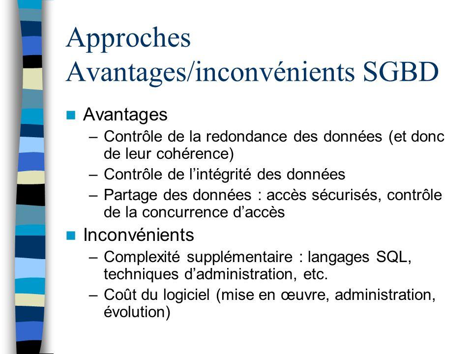 Approches Avantages/inconvénients SGBD Avantages –Contrôle de la redondance des données (et donc de leur cohérence) –Contrôle de lintégrité des donnée