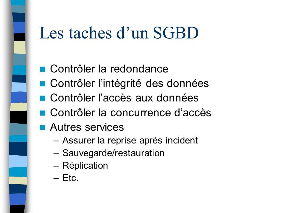 Les taches dun SGBD Contrôler la redondance Contrôler lintégrité des données Contrôler laccès aux données Contrôler la concurrence daccès Autres servi