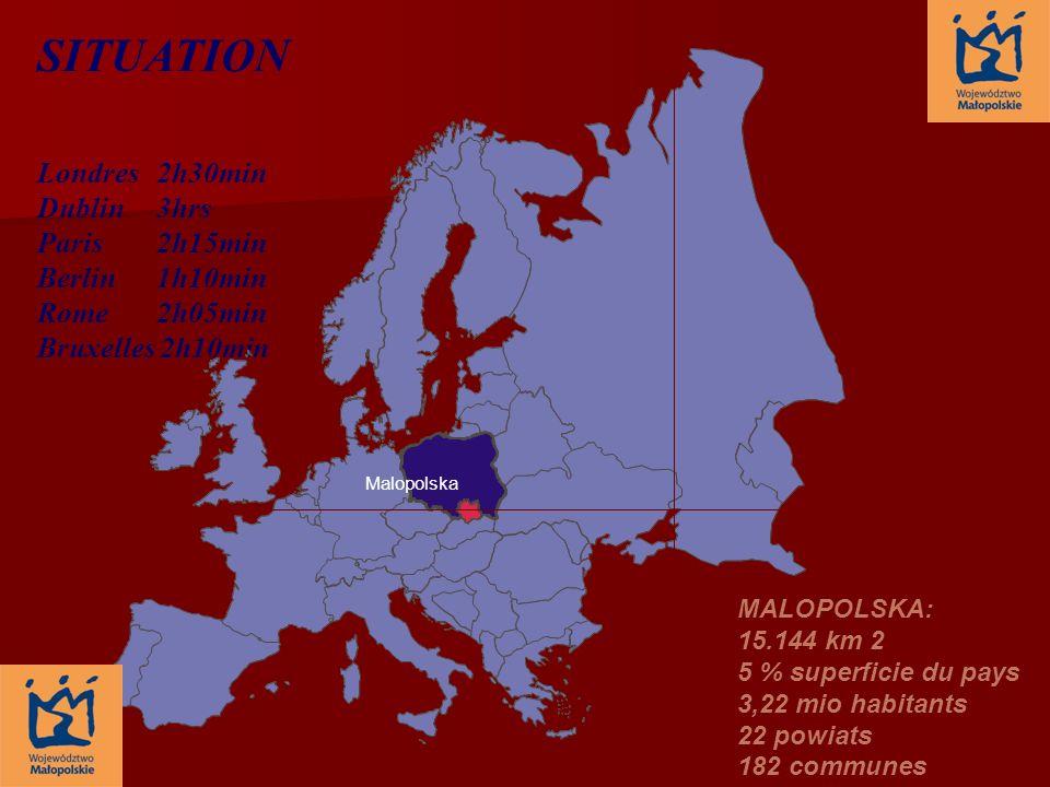 SITUATION Londres 2h30min Dublin 3hrs Paris 2h15min Berlin 1h10min Rome 2h05min Bruxelles 2h10min MALOPOLSKA: 15.144 km 2 5 % superficie du pays 3,22