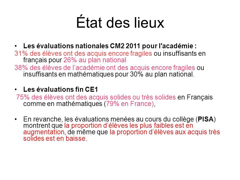 État des lieux Les évaluations nationales CM2 2011 pour l'académie : 31% des élèves ont des acquis encore fragiles ou insuffisants en français pour 26