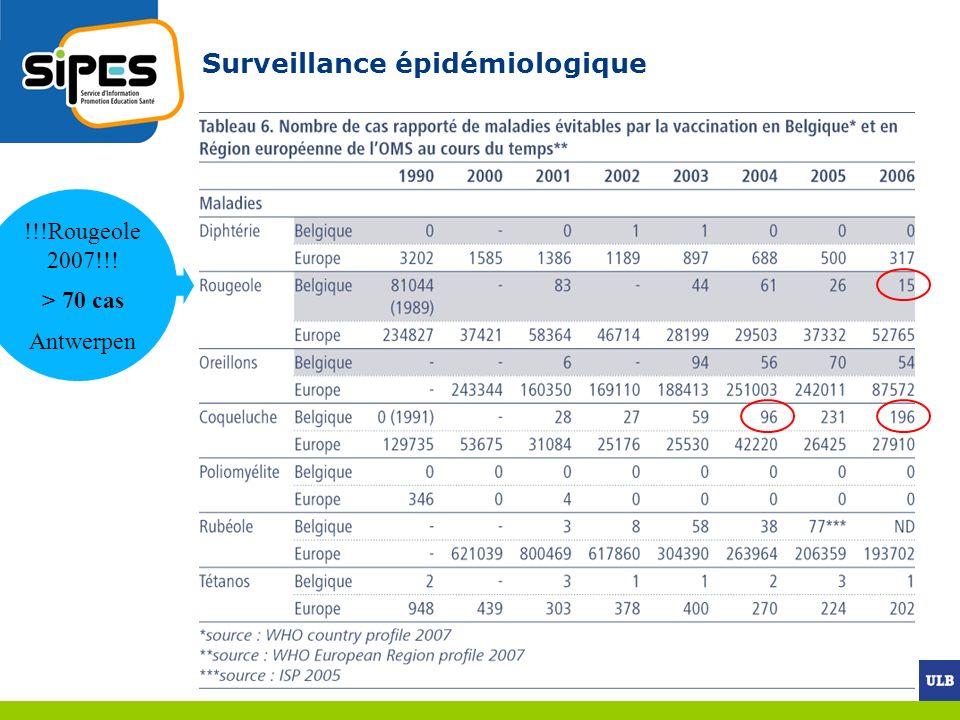 Surveillance épidémiologique !!!Rougeole 2007!!! > 70 cas Antwerpen