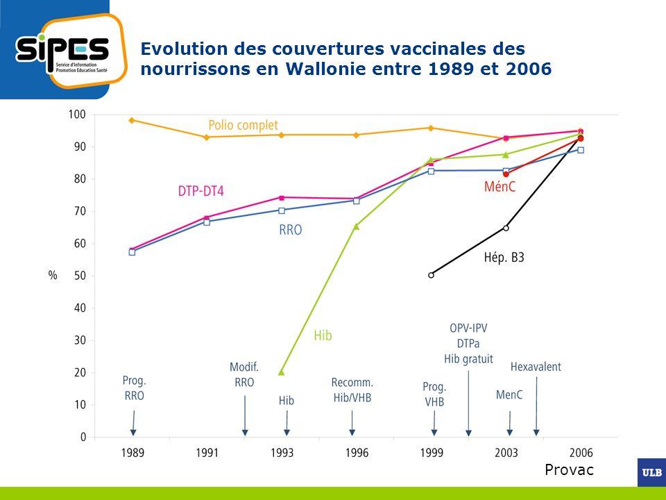 Evolution des couvertures vaccinales des nourrissons en Wallonie entre 1989 et 2006 Provac