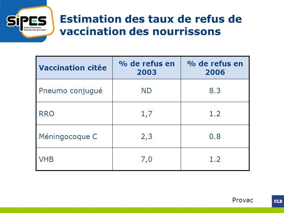 Estimation des taux de refus de vaccination des nourrissons Vaccination citée % de refus en 2003 % de refus en 2006 Pneumo conjuguéND8.3 RRO1,71.2 Mén
