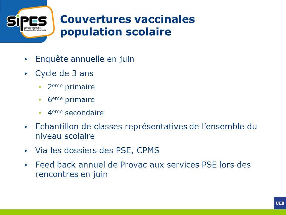 Couvertures vaccinales population scolaire Enquête annuelle en juin Cycle de 3 ans 2 ème primaire 6 ème primaire 4 ème secondaire Echantillon de class