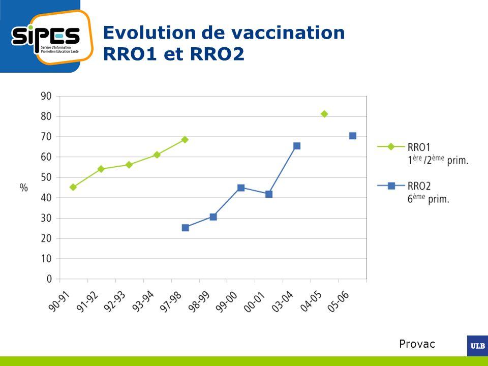 Evolution de vaccination RRO1 et RRO2 Provac