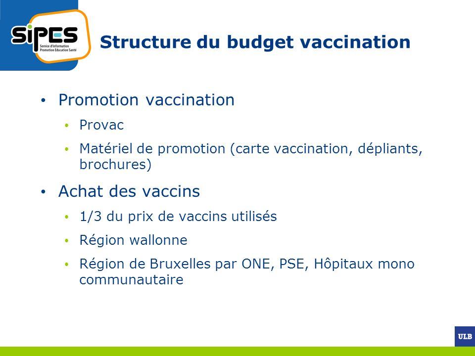 Structure du budget vaccination Promotion vaccination Provac Matériel de promotion (carte vaccination, dépliants, brochures) Achat des vaccins 1/3 du