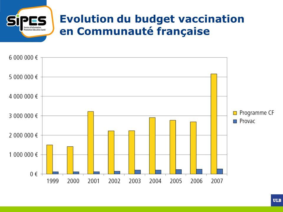 Evolution du budget vaccination en Communauté française