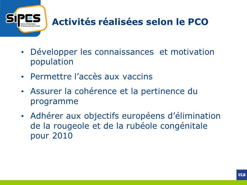 Activités réalisées selon le PCO Développer les connaissances et motivation population Permettre laccès aux vaccins Assurer la cohérence et la pertine